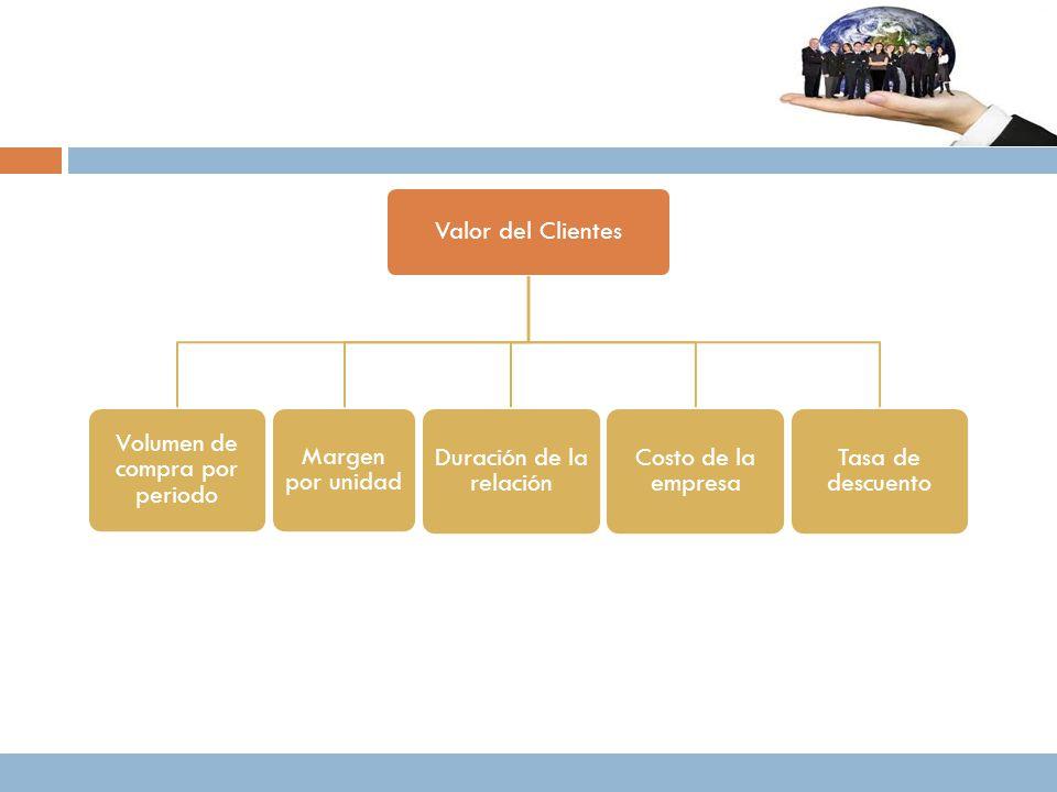 Valor del Clientes Volumen de compra por periodo Margen por unidad Duración de la relación Costo de la empresa Tasa de descuento