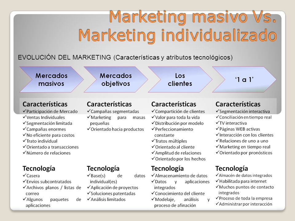 EVOLUCIÓN DEL MARKETING (Características y atributos tecnológicos)