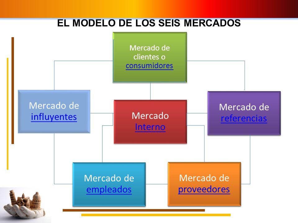 EL MODELO DE LOS SEIS MERCADOS Mercado Interno Interno Mercado de clientes o consumidores consumidores Mercado de clientes o consumidores consumidores