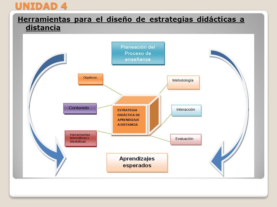 UNIDAD 4 Herramientas para el diseño de estrategias didácticas a distancia