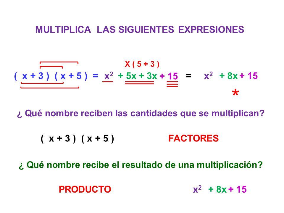MULTIPLICA LAS SIGUIENTES EXPRESIONES ( x + 3 ) ( x + 5 ) =x2x2 + 5x+ 3x + 15 =x2x2 + 8x+ 15 ¿ Qué nombre reciben las cantidades que se multiplican? (
