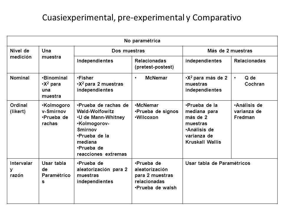 Cuasiexperimental, pre-experimental y Comparativo No paramétrica Nivel de medición Una muestra Dos muestrasMás de 2 muestras IndependientesRelacionada