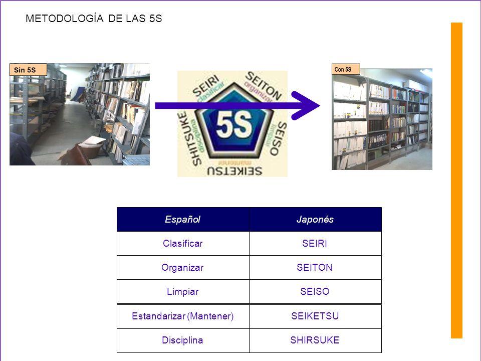 METODOLOGÍA DE LAS 5S SEIRI SEITON SEISO Clasificar Organizar Limpiar EspañolJaponés SHIRSUKEDisciplina Estandarizar (Mantener)SEIKETSU