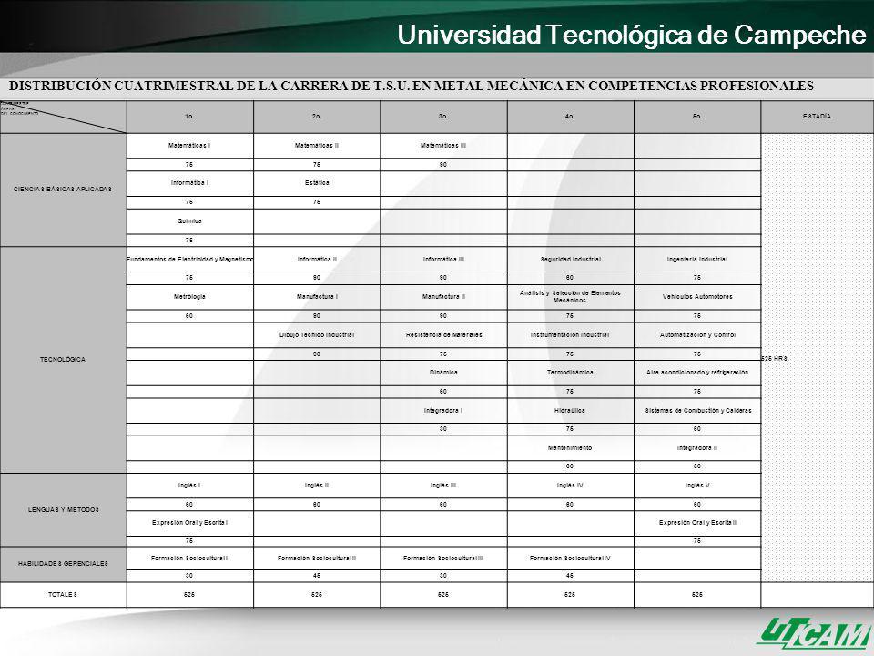 Universidad Tecnológica de Campeche DISTRIBUCIÓN CUATRIMESTRAL DE LA CARRERA DE T.S.U. EN METAL MECÁNICA EN COMPETENCIAS PROFESIONALES CUATRIMESTRE ÁR