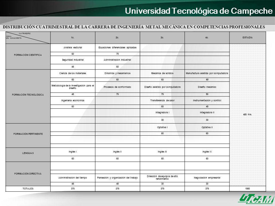 Universidad Tecnológica de Campeche CUATRIMESTRE ÁREAS DEL CONOCIMIENTO 1o.2o.3o.4o.ESTADÍA FORMACIÓN CIENTIFICA Análisis vectorialEcuaciones diferenc