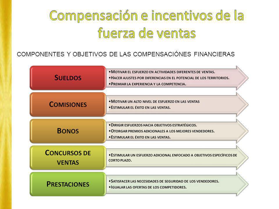 COMPONENTES Y OBJETIVOS DE LAS COMPENSACIÓNES FINANCIERAS