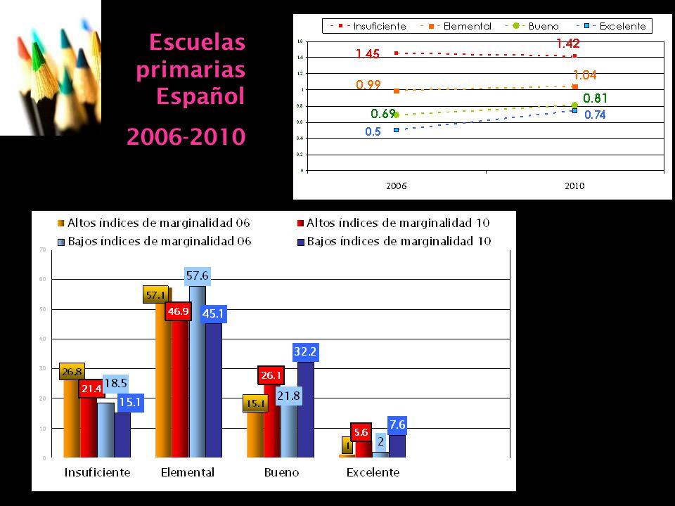 07/06/2014Consideraciones para definir la agenda educativa 20 Escuelas primarias Español 2006-2010