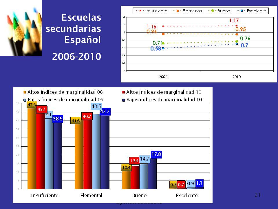 07/06/2014Consideraciones para definir la agenda educativa 21 Escuelas secundarias Español 2006-2010