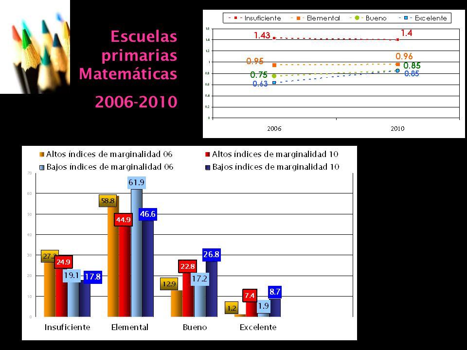 07/06/2014Consideraciones para definir la agenda educativa 22 Escuelas primarias Matemáticas 2006-2010
