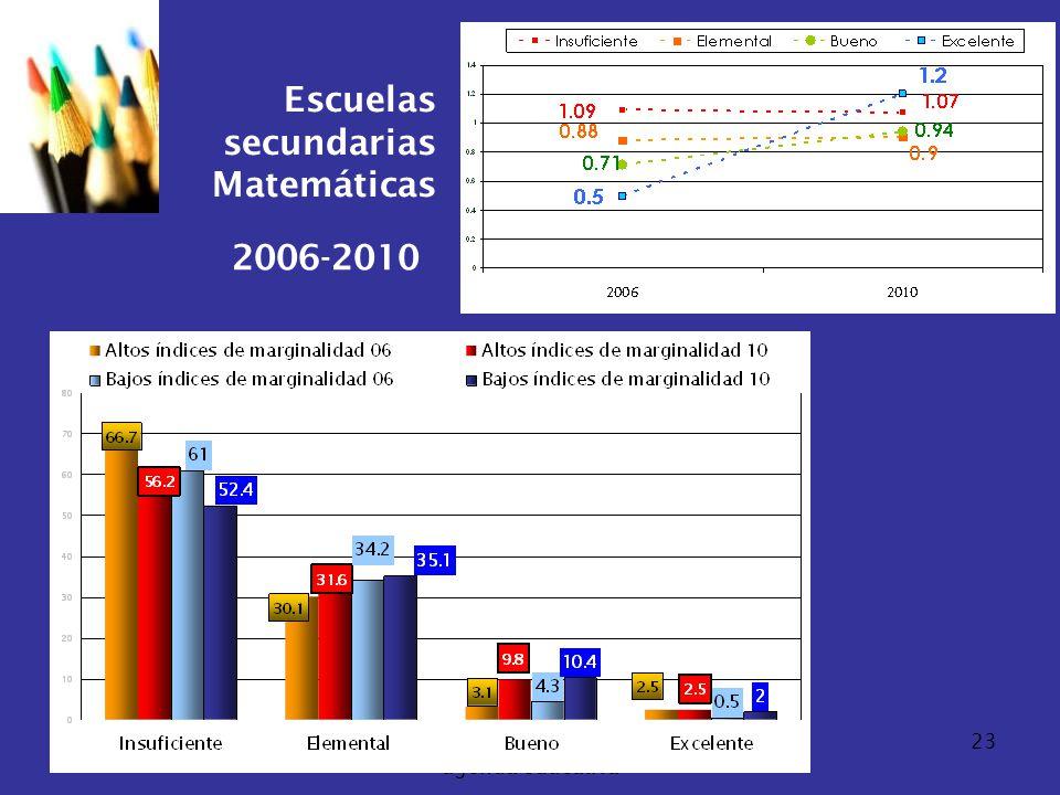 07/06/2014Consideraciones para definir la agenda educativa 23 Escuelas secundarias Matemáticas 2006-2010