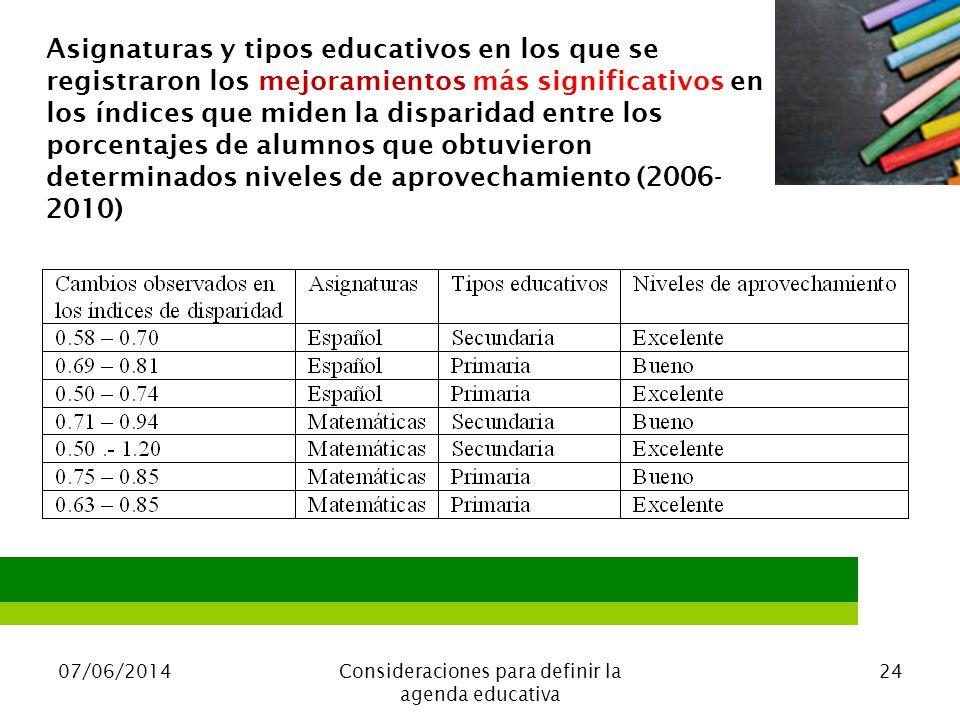 07/06/2014Consideraciones para definir la agenda educativa 24 Asignaturas y tipos educativos en los que se registraron los mejoramientos más significativos en los índices que miden la disparidad entre los porcentajes de alumnos que obtuvieron determinados niveles de aprovechamiento (2006- 2010)