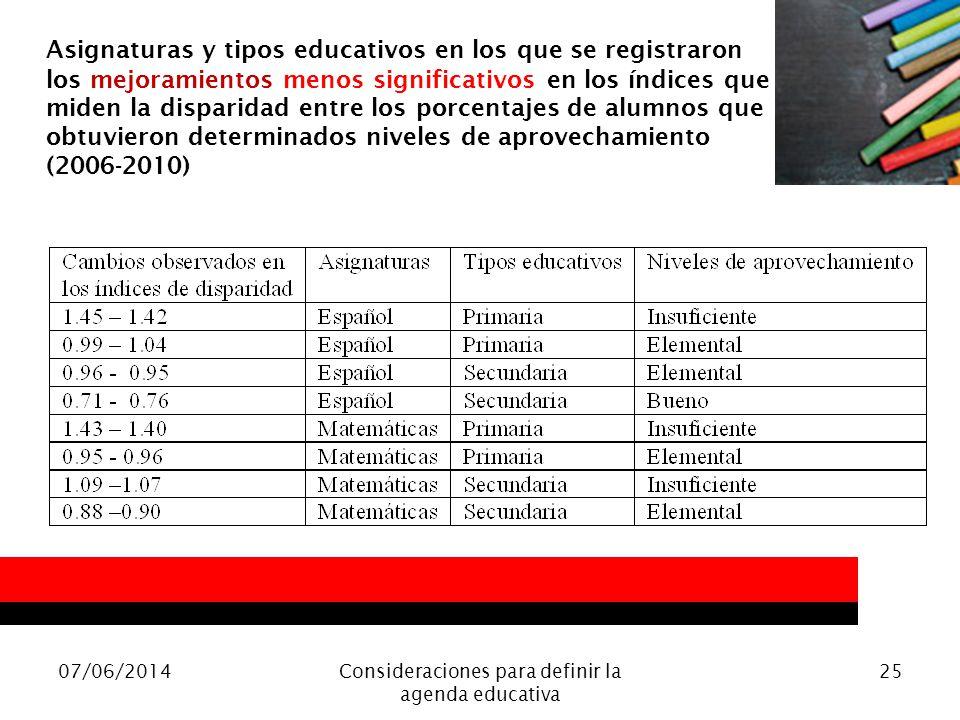 07/06/2014Consideraciones para definir la agenda educativa 25 Asignaturas y tipos educativos en los que se registraron los mejoramientos menos signifi