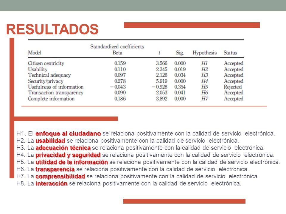 RESULTADOS enfoque al ciudadano H1. El enfoque al ciudadano se relaciona positivamente con la calidad de servicio electrónica. usabilidad H2. La usabi