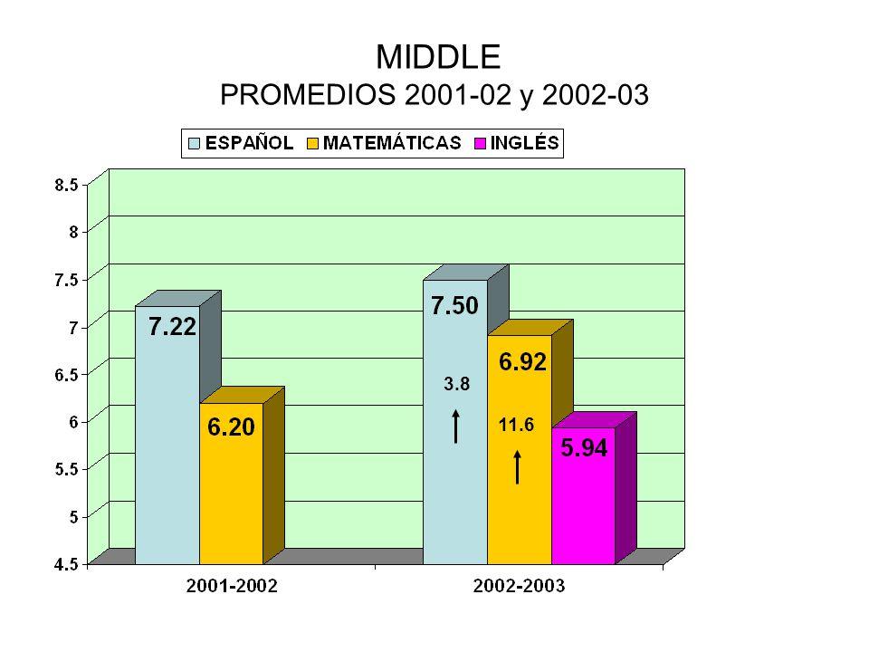 MIDDLE PROMEDIOS 2001-02 y 2002-03 3.8 11.6
