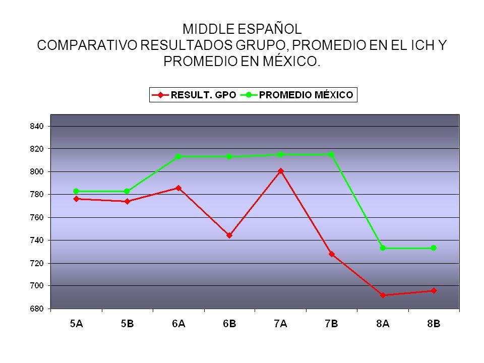 MIDDLE ESPAÑOL COMPARATIVO RESULTADOS GRUPO, PROMEDIO EN EL ICH Y PROMEDIO EN MÉXICO.