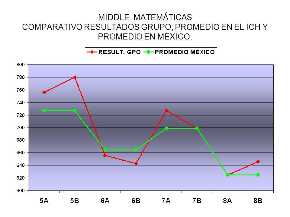 MIDDLE MATEMÁTICAS COMPARATIVO RESULTADOS GRUPO, PROMEDIO EN EL ICH Y PROMEDIO EN MÉXICO.