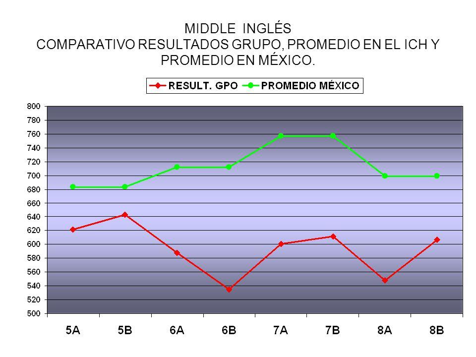 MIDDLE INGLÉS COMPARATIVO RESULTADOS GRUPO, PROMEDIO EN EL ICH Y PROMEDIO EN MÉXICO.