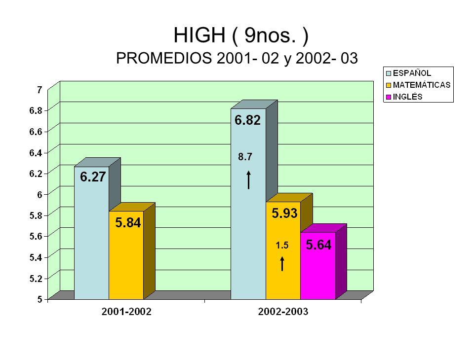 HIGH ( 9nos. ) PROMEDIOS 2001- 02 y 2002- 03 8.7 1.5