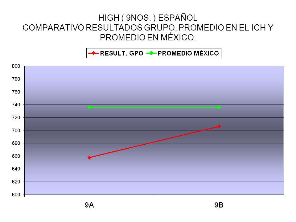 HIGH ( 9NOS. ) ESPAÑOL COMPARATIVO RESULTADOS GRUPO, PROMEDIO EN EL ICH Y PROMEDIO EN MÉXICO.