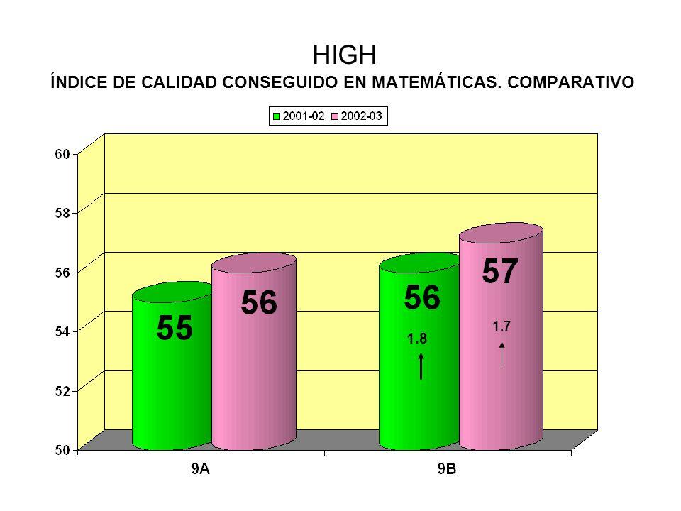 HIGH ÍNDICE DE CALIDAD CONSEGUIDO EN MATEMÁTICAS. COMPARATIVO 1.8 1.7