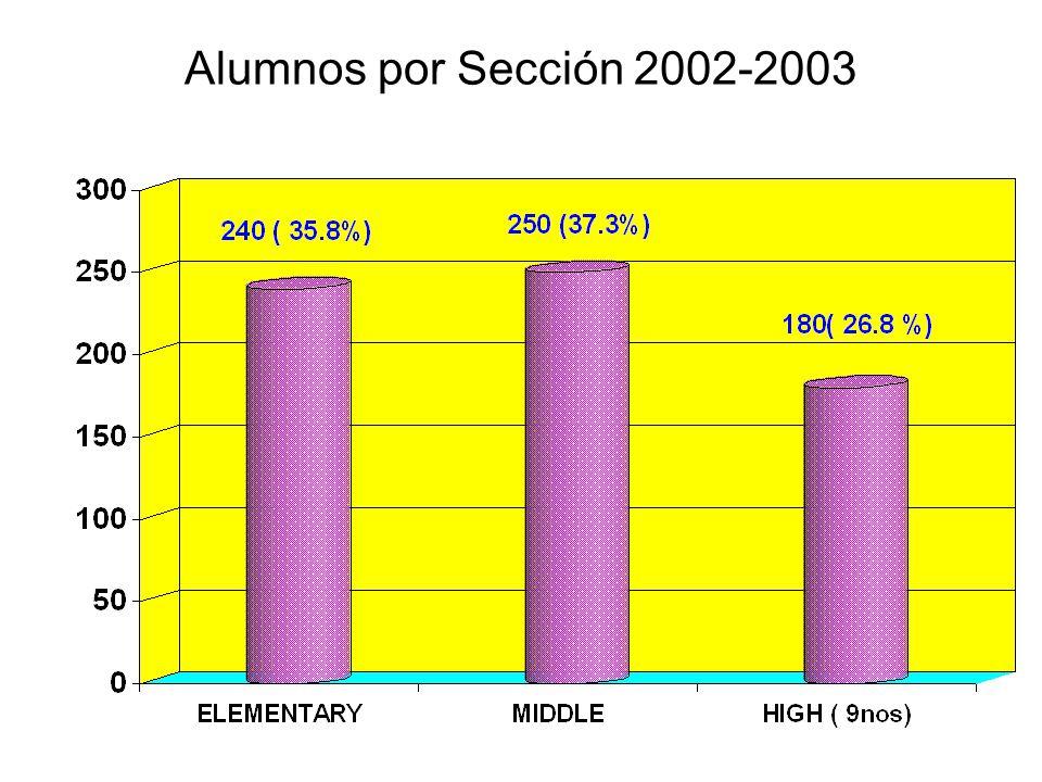 Elementary Comparativo 2001-2002 y 2002-2003