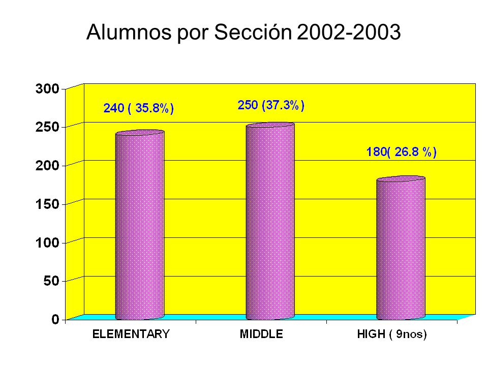 Alumnos por Sección 2002-2003