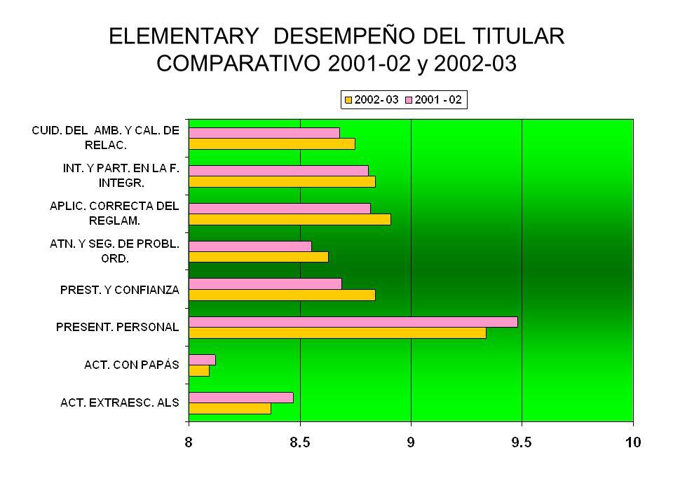 ELEMENTARY DESEMPEÑO DEL TITULAR COMPARATIVO 2001-02 y 2002-03