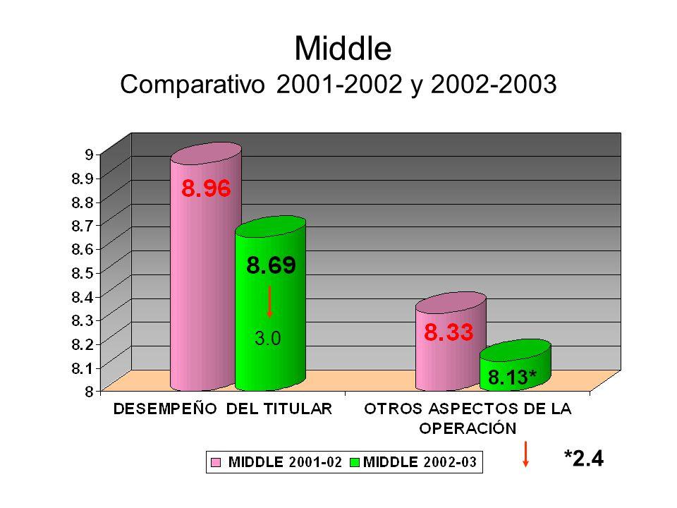 Middle Comparativo 2001-2002 y 2002-2003 3.0 *2.4