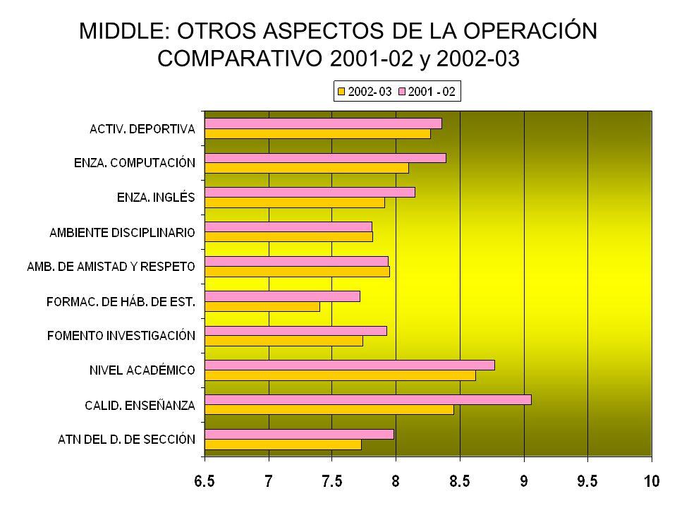 MIDDLE: OTROS ASPECTOS DE LA OPERACIÓN COMPARATIVO 2001-02 y 2002-03
