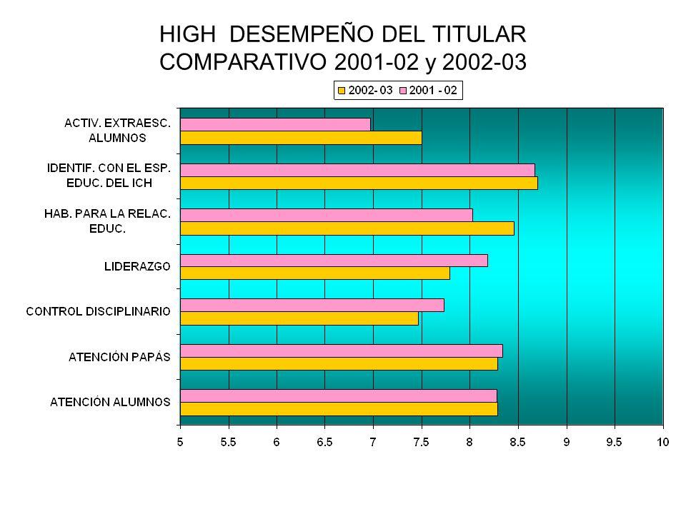 HIGH DESEMPEÑO DEL TITULAR COMPARATIVO 2001-02 y 2002-03