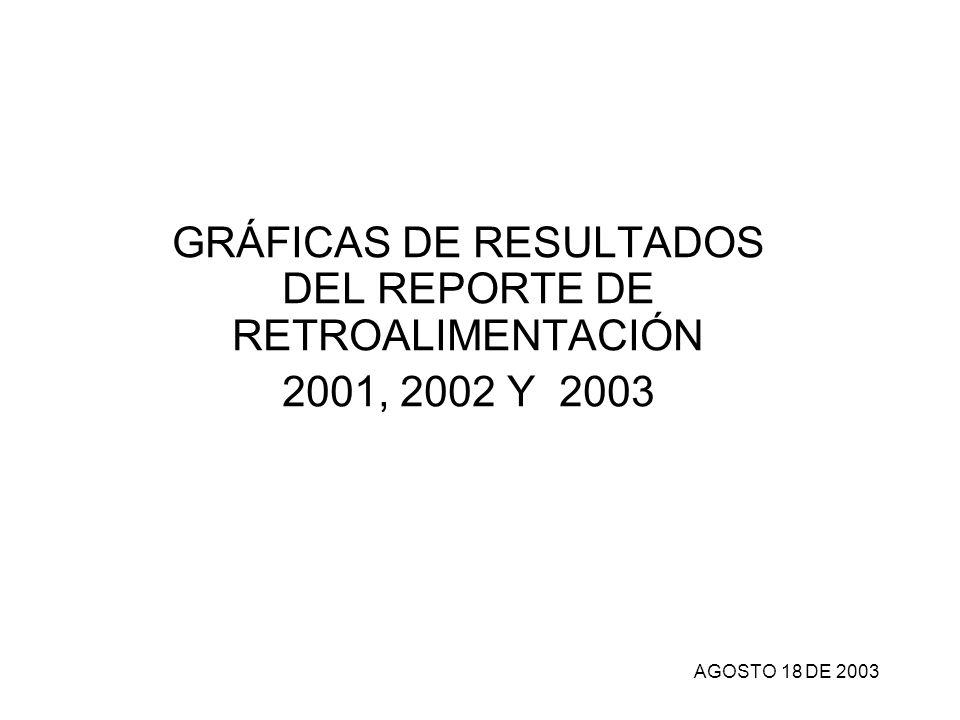 GRÁFICAS DE RESULTADOS DEL REPORTE DE RETROALIMENTACIÓN 2001, 2002 Y 2003 AGOSTO 18 DE 2003