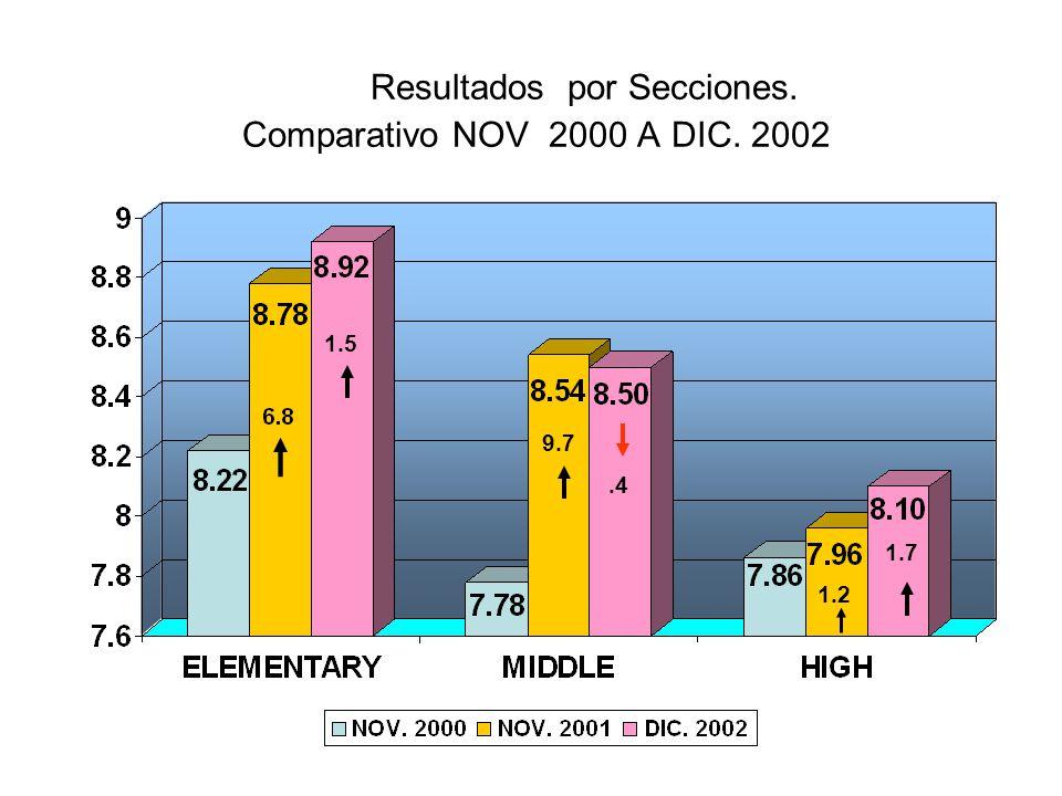 Resultados por Secciones. Comparativo NOV 2000 A DIC. 2002 1.5 9.7.4 1.2 1.7
