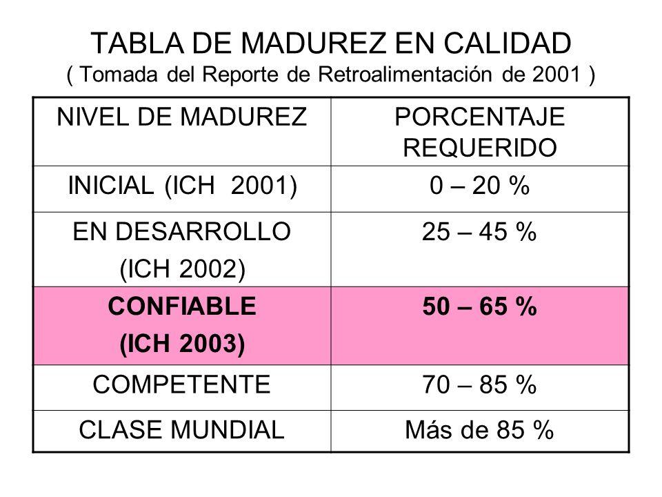 TABLA DE MADUREZ EN CALIDAD ( Tomada del Reporte de Retroalimentación de 2001 ) NIVEL DE MADUREZPORCENTAJE REQUERIDO INICIAL (ICH 2001)0 – 20 % EN DESARROLLO (ICH 2002) 25 – 45 % CONFIABLE (ICH 2003) 50 – 65 % COMPETENTE70 – 85 % CLASE MUNDIALMás de 85 %