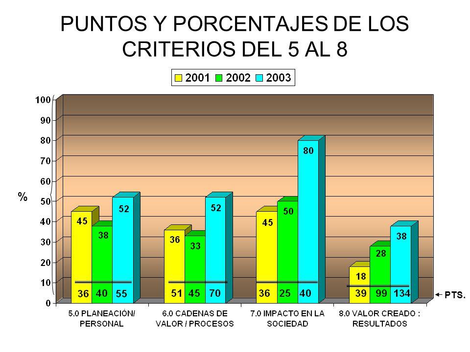 PUNTOS Y PORCENTAJES DE LOS CRITERIOS DEL 5 AL 8 % PTS.