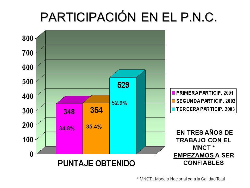 PARTICIPACIÓN EN EL P.N.C PARTICIPACIÓN EN EL P.N.C.