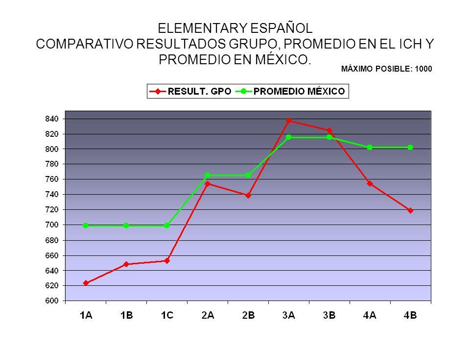 ELEMENTARY ESPAÑOL COMPARATIVO RESULTADOS GRUPO, PROMEDIO EN EL ICH Y PROMEDIO EN MÉXICO.