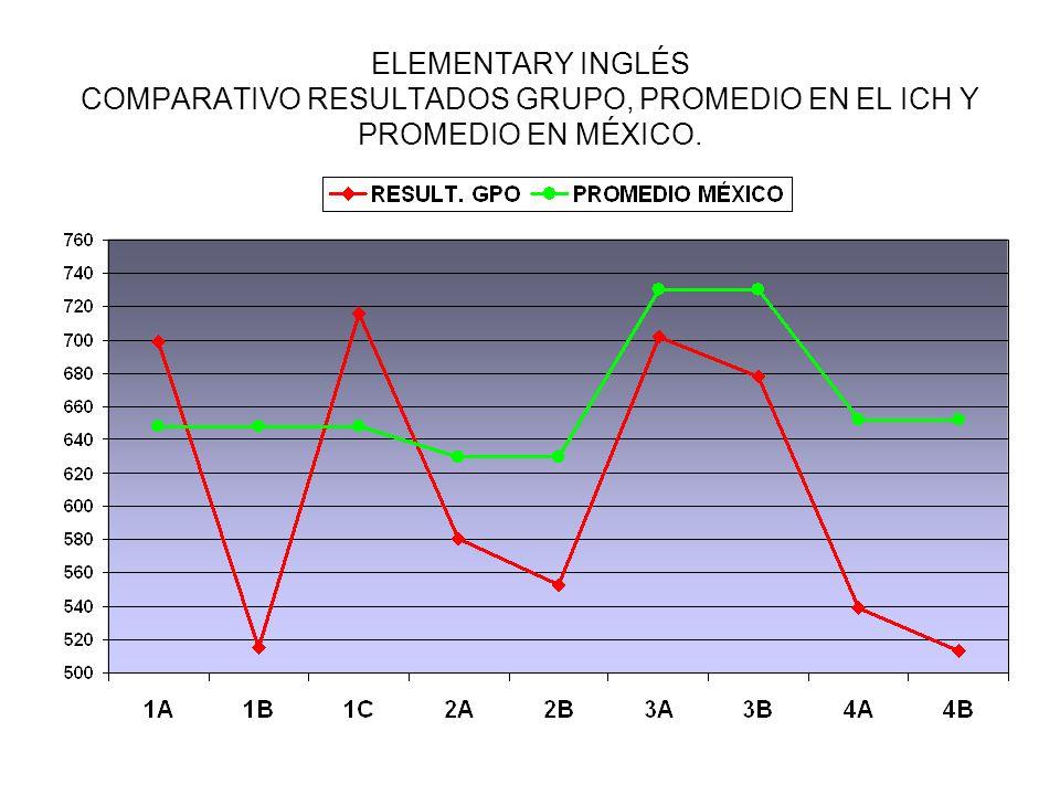 ELEMENTARY INGLÉS COMPARATIVO RESULTADOS GRUPO, PROMEDIO EN EL ICH Y PROMEDIO EN MÉXICO.
