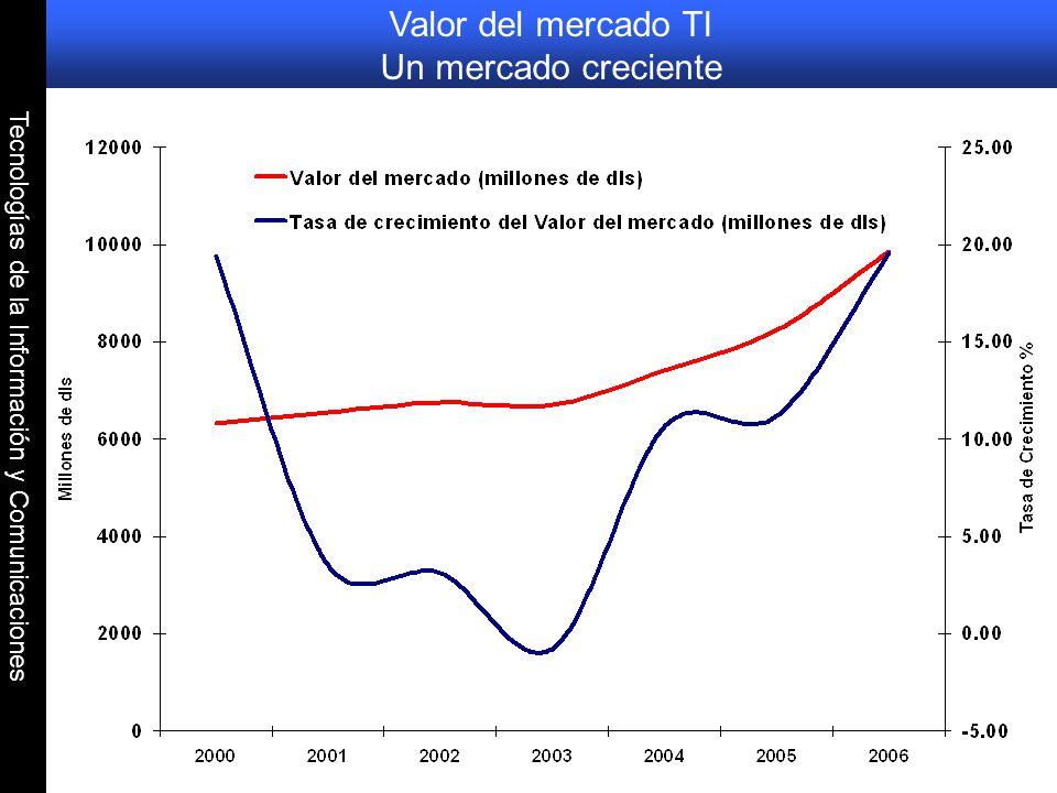 Tecnologías de la Información y Comunicaciones Valor del mercado TI Un mercado creciente