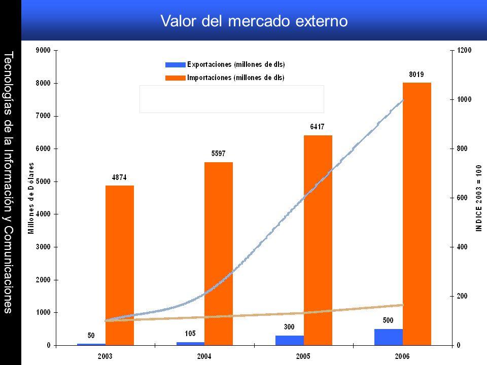 Tecnologías de la Información y Comunicaciones Valor del mercado externo