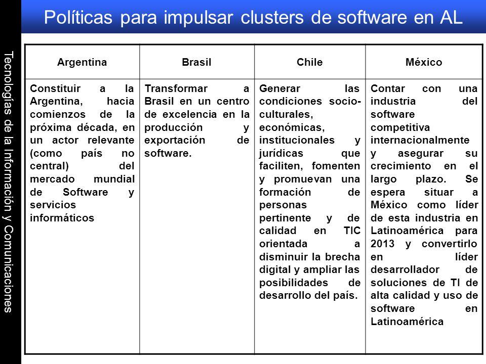 Tecnologías de la Información y Comunicaciones Políticas para impulsar clusters de software en AL ArgentinaBrasilChileMéxico Constituir a la Argentina