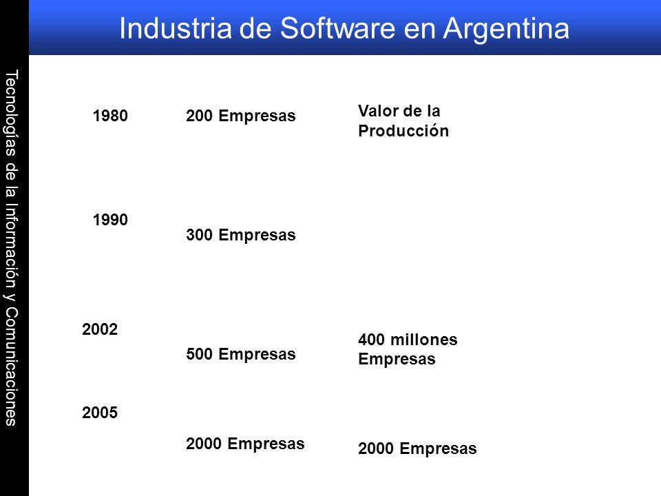 Tecnologías de la Información y Comunicaciones Industria de Software en Argentina 1980 1990 2002 200 Empresas 300 Empresas 500 Empresas 2000 Empresas