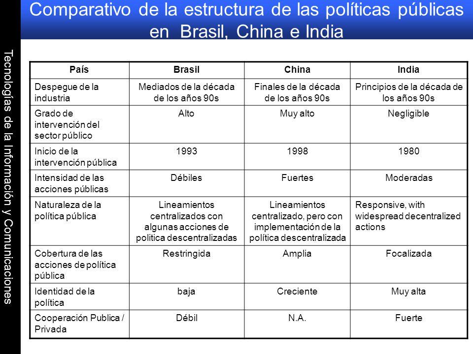 Tecnologías de la Información y Comunicaciones Comparativo de la estructura de las políticas públicas en Brasil, China e India PaísBrasilChinaIndia De