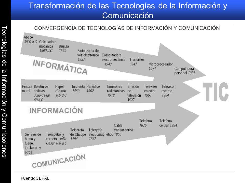 Tecnologías de la Información y Comunicaciones Producción de Tecnologías de Información