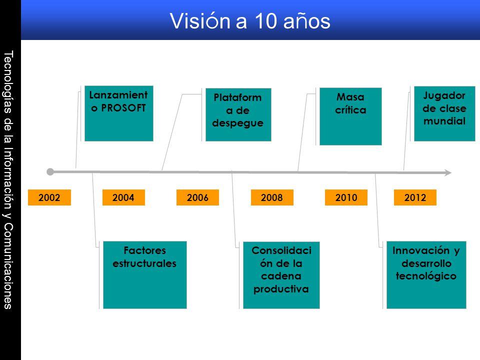 Tecnologías de la Información y Comunicaciones Visi ó n a 10 a ñ os 200220042006200820102012 Lanzamient o PROSOFT Factores estructurales Plataform a d