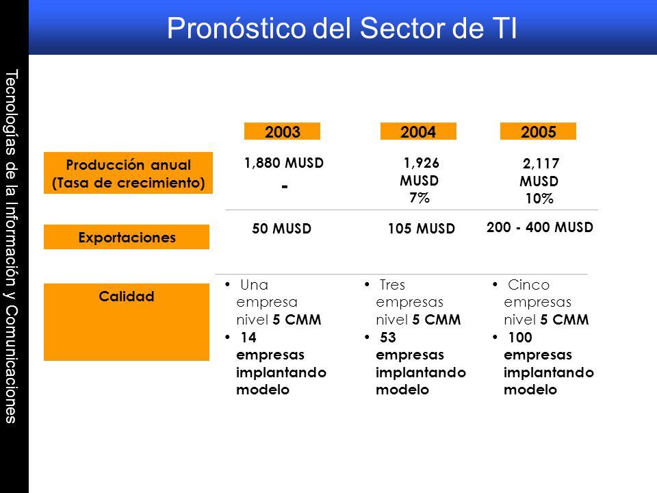 Tecnologías de la Información y Comunicaciones 1,880 MUSD - Calidad Exportaciones 20032004 1,926 MUSD 7% 50 MUSD Una empresa nivel 5 CMM 14 empresas i