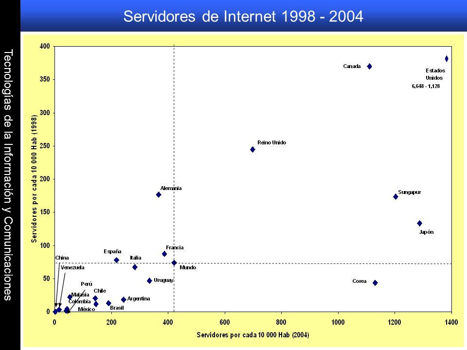 Tecnologías de la Información y Comunicaciones Usuarios de Internet por 1000 Hab. 1988 - 2005