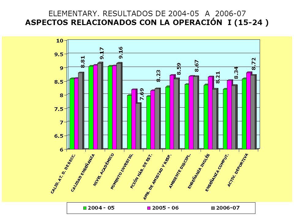 ELEMENTARY. RESULTADOS DE 2004-05 A 2006-07 ASPECTOS RELACIONADOS CON LA OPERACIÓN I (15-24 )
