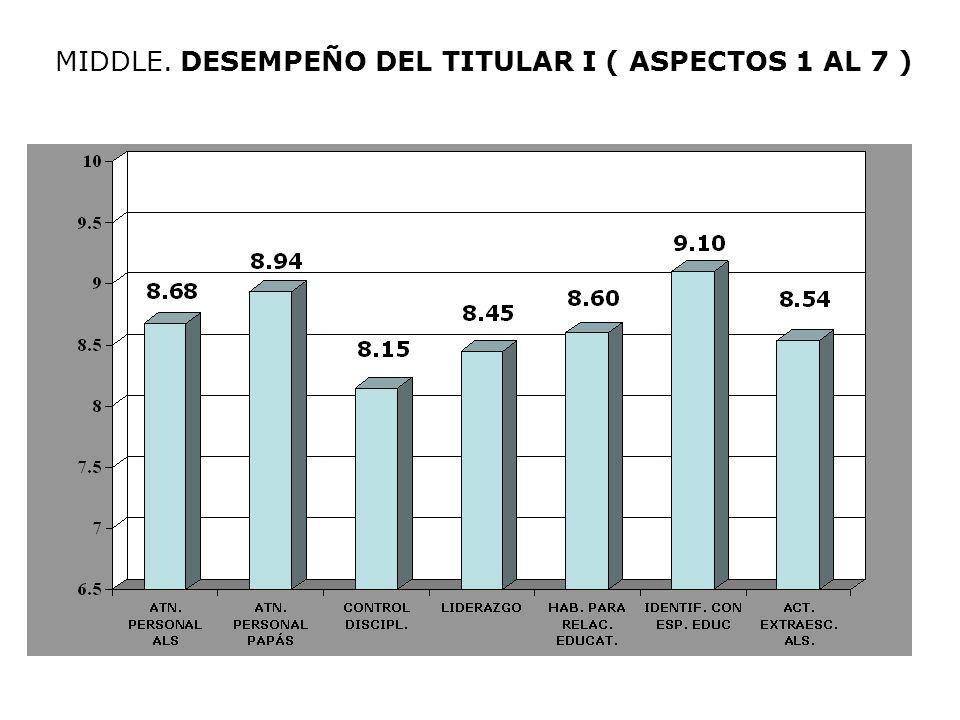 MIDDLE. DESEMPEÑO DEL TITULAR I ( ASPECTOS 1 AL 7 )