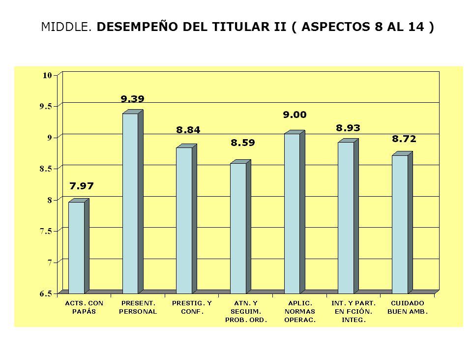 MIDDLE. DESEMPEÑO DEL TITULAR II ( ASPECTOS 8 AL 14 )