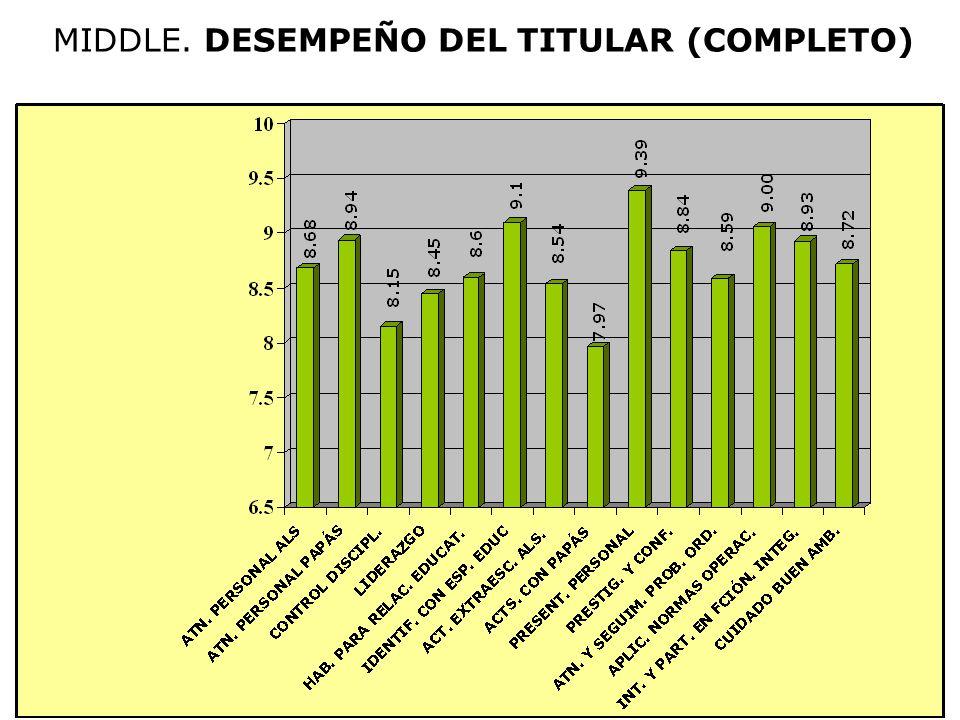MIDDLE. DESEMPEÑO DEL TITULAR (COMPLETO)